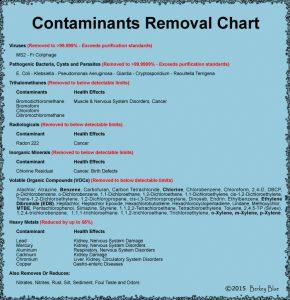 Contaminants Chart